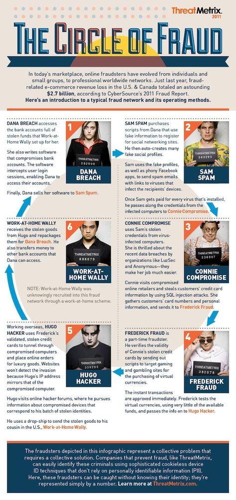 100 Fraud Ideas Fraud Infographic White Collar Crime