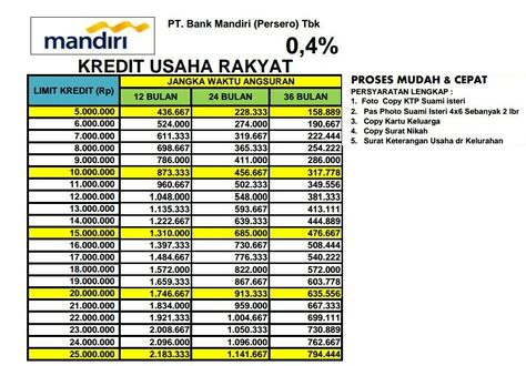 Tabel Kur Mandiri Tanpa Agunan Senilai 25 Juta Kredit Usaha Rakyat Adalah Pinjaman Modal Usaha Tanpa Jaminan Untuk Usaha Mikro Kecil Dan Mandir Pinjaman Kartu