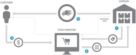A Beginners Guide to Dropshipping and How to Begin Your Own Dropshipping Business - Kaizen Sigma, LLC