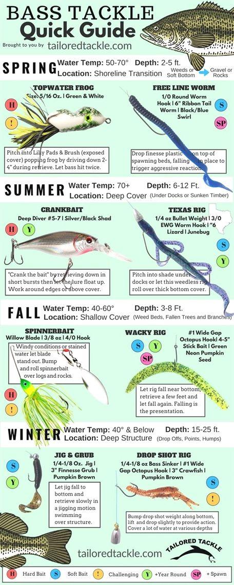 Tungsten Worm Flipping Weight Black Bullet Bass Fishing Sinker Tackle fishingNYN