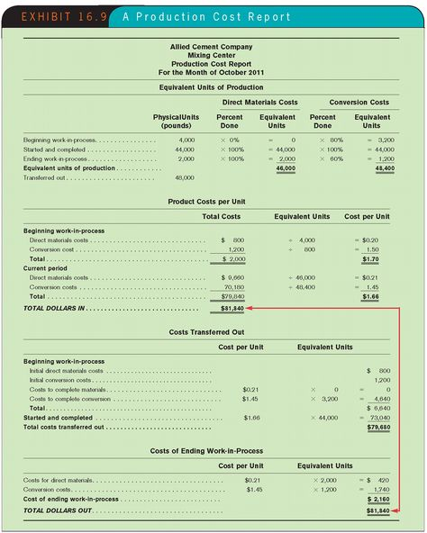 How to Prepare Financial Statements (Balance Sheet \ Income - financial statements