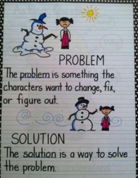 ELA Anchor Charts: Problem and Solution Anchor Charts First Grade, Kindergarten Anchor Charts, Writing Anchor Charts, Kindergarten Reading, Teaching Reading, Guided Reading, Plot Anchor Chart, Teaching Career, Close Reading