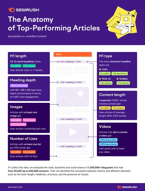 The Anatomy of Top Performing Articles: Successful vs. Invisible Content — Semrush Study