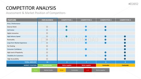 Competitor Analysis PowerPoint Template Biz Pinterest - competitive analysis format