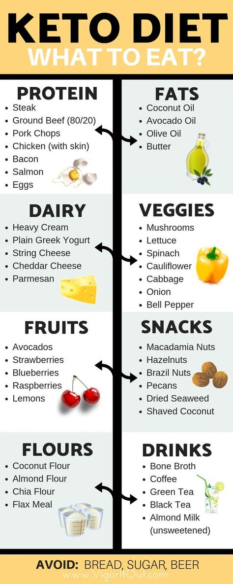 What You´ll Get With The Custom Keto Diet