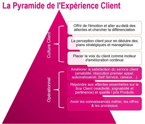 Customer Service Customer Experience Customer Journey Experience Client Conseils Experience C Experience Client Gestion Relation Client Enquete De Satisfaction