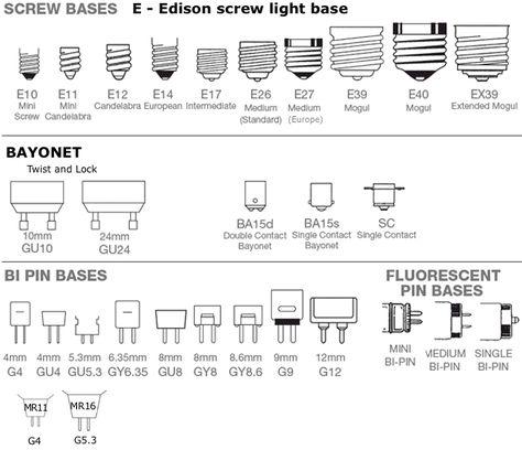 Light Bulb Size Shape Reference Nomenclature Led Bulb Bulb Lighting Diagram