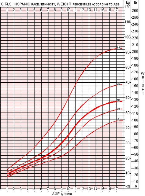 Girls Weight Chart For Hispanic RaceEthnicity  Adoption