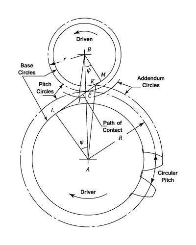 Gear Diagram