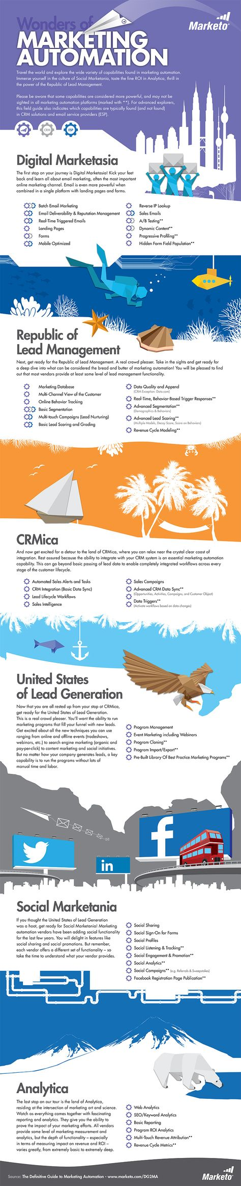 Welcome to the Wonderful World of Marketing Automation [Infographic]