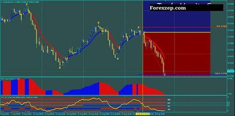 Free indicator buy and sell signal for forex