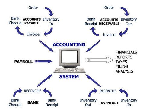 simple manufacturing cost accounting - Google Search accounting - manufacturing cost accountant sample resume
