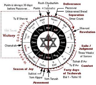 Calendrier Hebreu.The Gregorian Calendar And Pagan Assumptions Juif