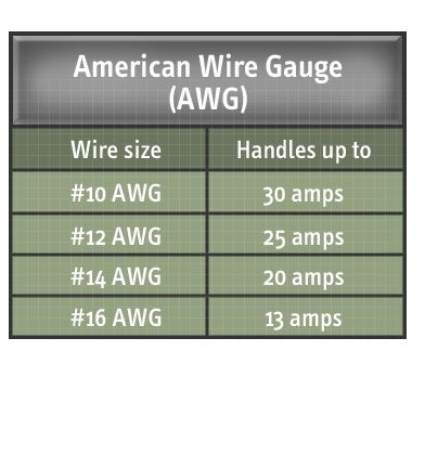 Comfortable 30 Amp 220 Wire Size Ideas - Electrical Circuit ...