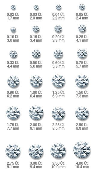 Useful Website For The 4c S And What They Actually Mean Especially Like The Carat Chart So You Can See Ho Diamond Carat Size Diamond Sizes Diamond Size Chart
