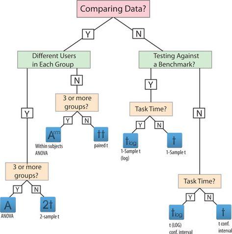 Biostat Decision Tree  Science Geek    Decision Tree