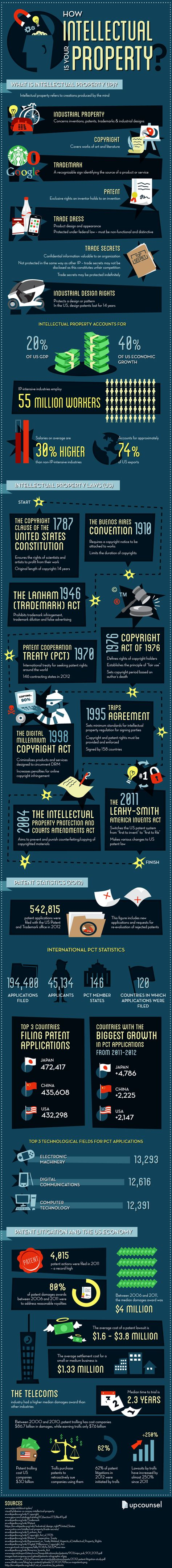 How Intellectual is Your Property [INFOGRAPHIC]?