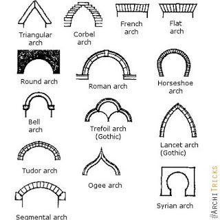 Residential House Interior Facade Appartment Commercial High Rise Architecture Landsacpe Arch Architecture Types Of Architecture Gothic Architecture