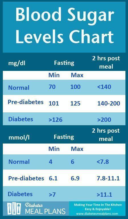 t1 diabetes 14 a1c y embarazada