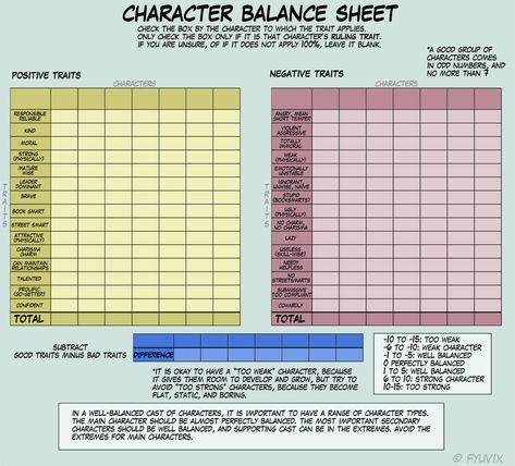 Character Balance Meme   Mary Sue