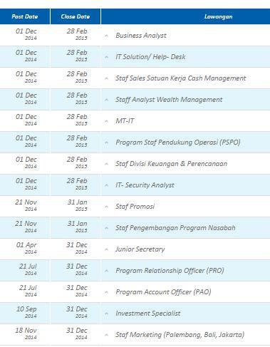Lowongan kerja Terbaru Bank BCA Februari 2015 - Rekrutmen