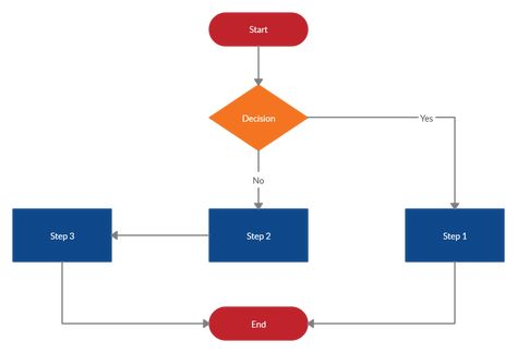 Flowchart Template With Two Paths Flow Chart Template Flow Chart Templates