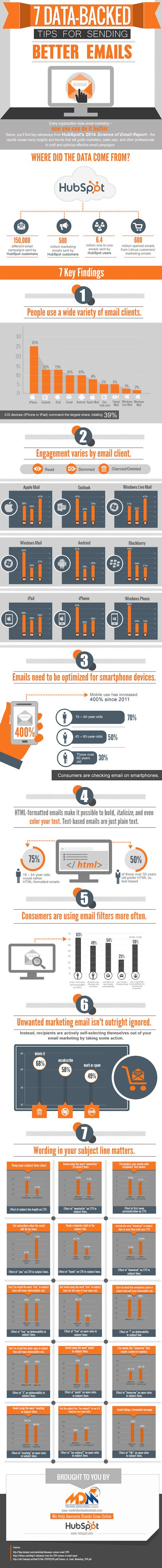 Want Better Email Conversion Rates? Try These 7 Tips. (Infographic)