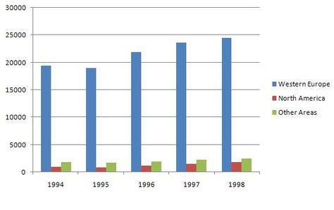 IELTS bar chart IELTS Preparation Academic Writing Task 1 - what is a bar chart