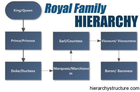 Ranks Of Nobility In England | Royal Family Hierarchy | Hierarchy