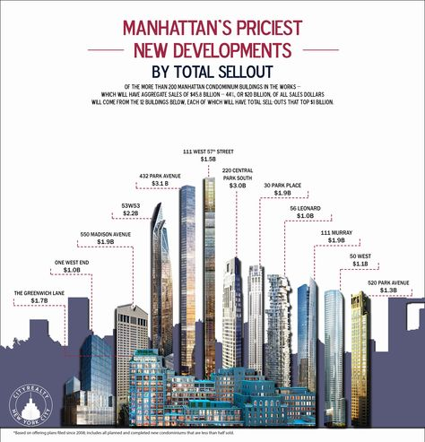 One of nyc\'s newest most expensive apartments. The top 5 floors of ...