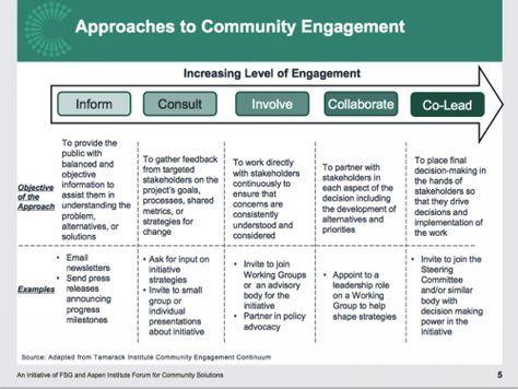 55 Community Development Ideas Community Development Development Community