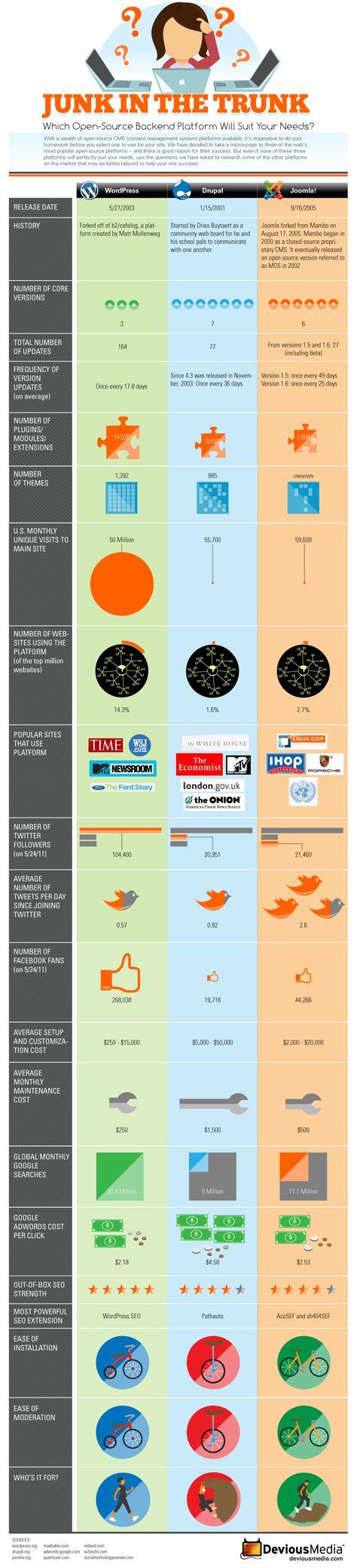 Que choisir : comparaison entre Wordpress et Joomla