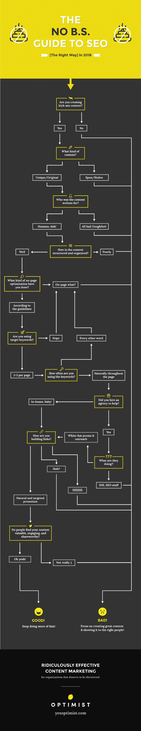The Right Way to Do SEO [Flowchart]