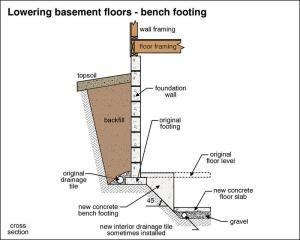 Lowering Basement Floor Bench Footing Basement Flooring Basement Flooring Options