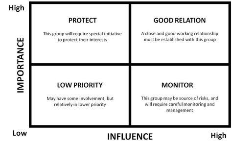 141 best Public Engagement Methods images on Pinterest Public - 30 60 90 day action plan template