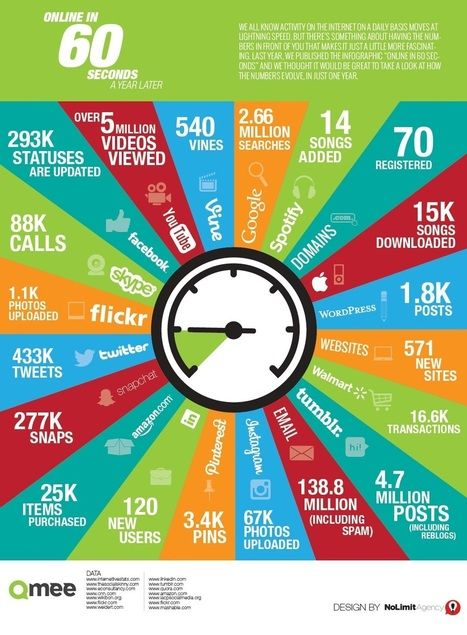 What happens in 60 sec on Facebook, Twitter, Google, Instagram, Tumblr and Pinterest | Effective Marketing for Profit | Scoop.it