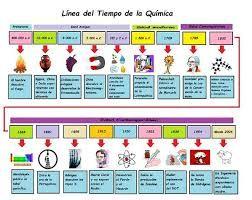 Resultado De Imagen Para Linea De Tiempo De La Ciencia Quimica Historia De La Quimica Clase De Quimica Ensenanza De Quimica
