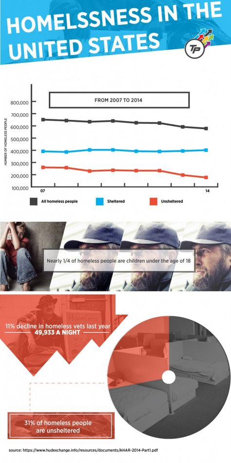 41 Best Work Related Poverty Children Homelessness Ideas Poverty Infographic Children
