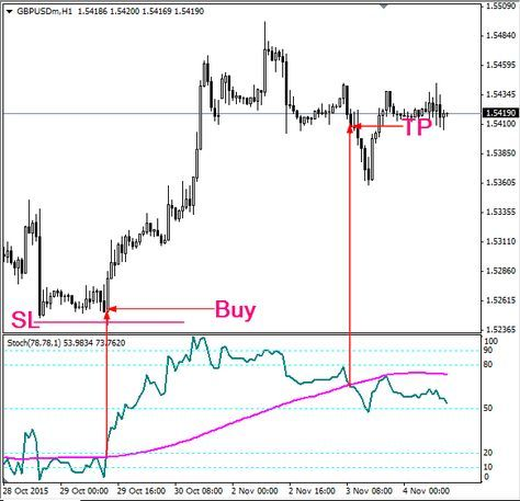 Stc Trading System Trend Trading Forex Trading Forex