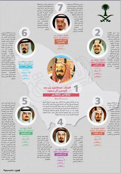 ملوك السعودية منذ بدايات المملكة انفوجرافيك انفوجرافيك عربي Dark Wallpaper Iphone Instagram Creative National Day Saudi