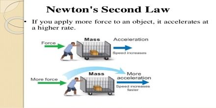 Newton S Second Law Of Motion Explanation Newtons Second Law Newtons Third Law Newton