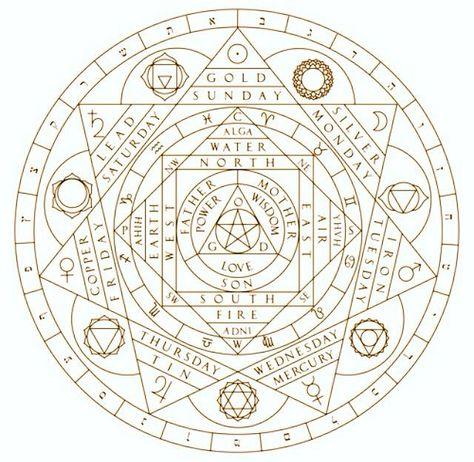 Ideas For Tattoo Geometric Mandala Sacred Geometry Symbols Alchemy Symbols, Sacred Symbols, Alchemy Elements, Alchemy Art, Magic Symbols, Ancient Symbols, Sacred Art, Vegvisir, Book Of Shadows