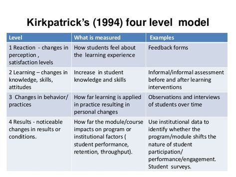 level kirkpatrick evaluation sample - Google Search Education - psychological evaluation