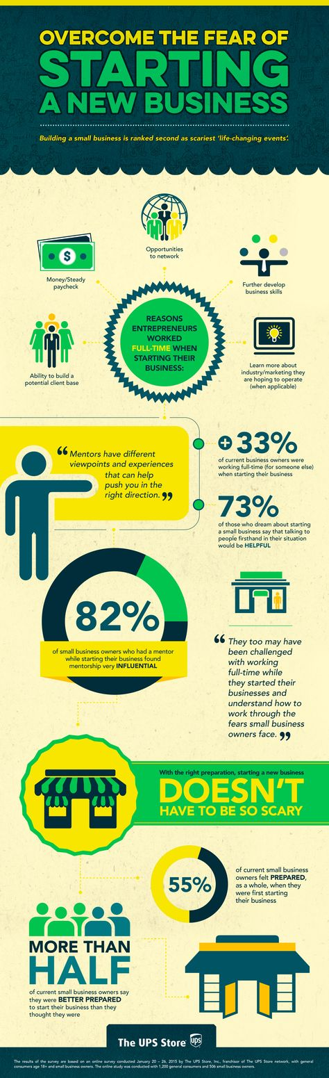 Overcoming The Fear Of Starting A New Business | Daily Infographic