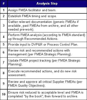 FMEA Analysis Steps DFMEA, DRBFM Pinterest Management - vendor analysis