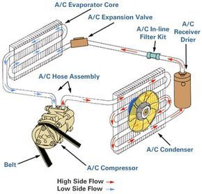 A C System Receiver Drier Maintenance Requirement Vehicle Care System Refrigeration And Air Conditioning