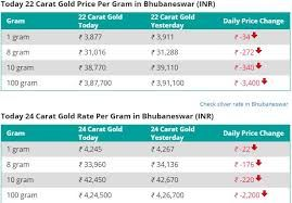 Pin On 1 Gram Gold Rate
