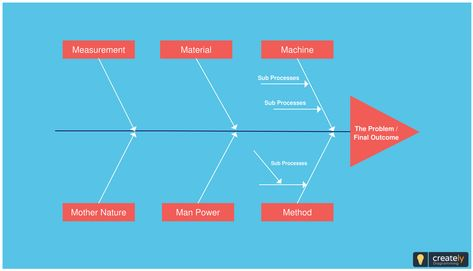 Fishbone diagram also known as cause and effect diagram or ishikawa fishbone diagram also known as cause and effect diagram or ishikawa diagram helps you identify the root cause of an issue or effect ccuart Image collections