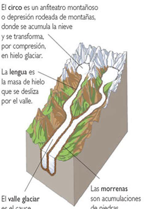 Resultado De Imagen De El Glaciar Con Sus Partes Glaciares Geografía Geología