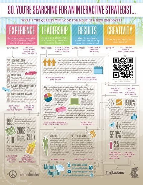 Resume  Infographic resume- thinking out of the box! Interactive - careerbuilder resume search